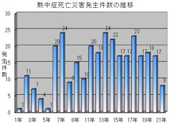熱中症統計